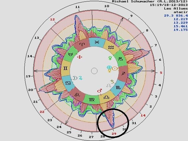 astrodinas dia 29 diciembre RL